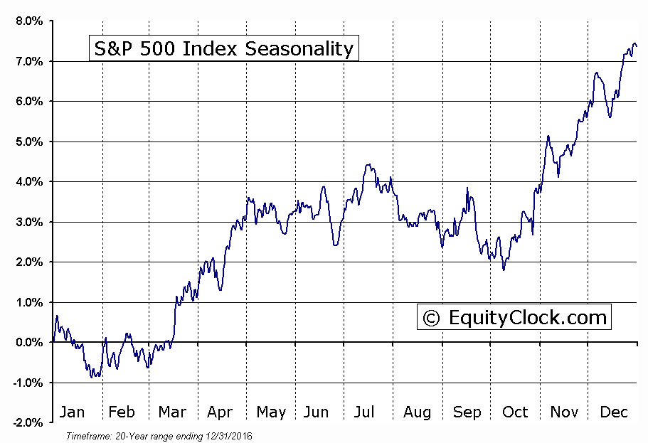 S&P 500 Index Seasonal Chart